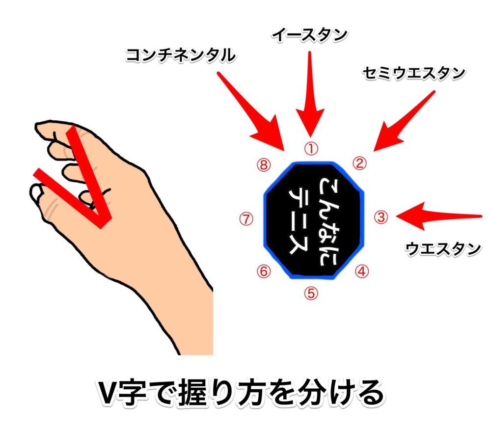 【テニスのグリップ】基本的な握り方と名称【見分け方は2つある】