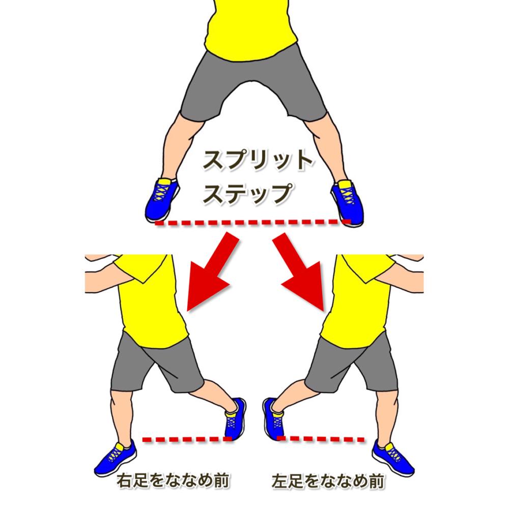 テニスの軸足に乗ってターン 軸足をななめ前方向に