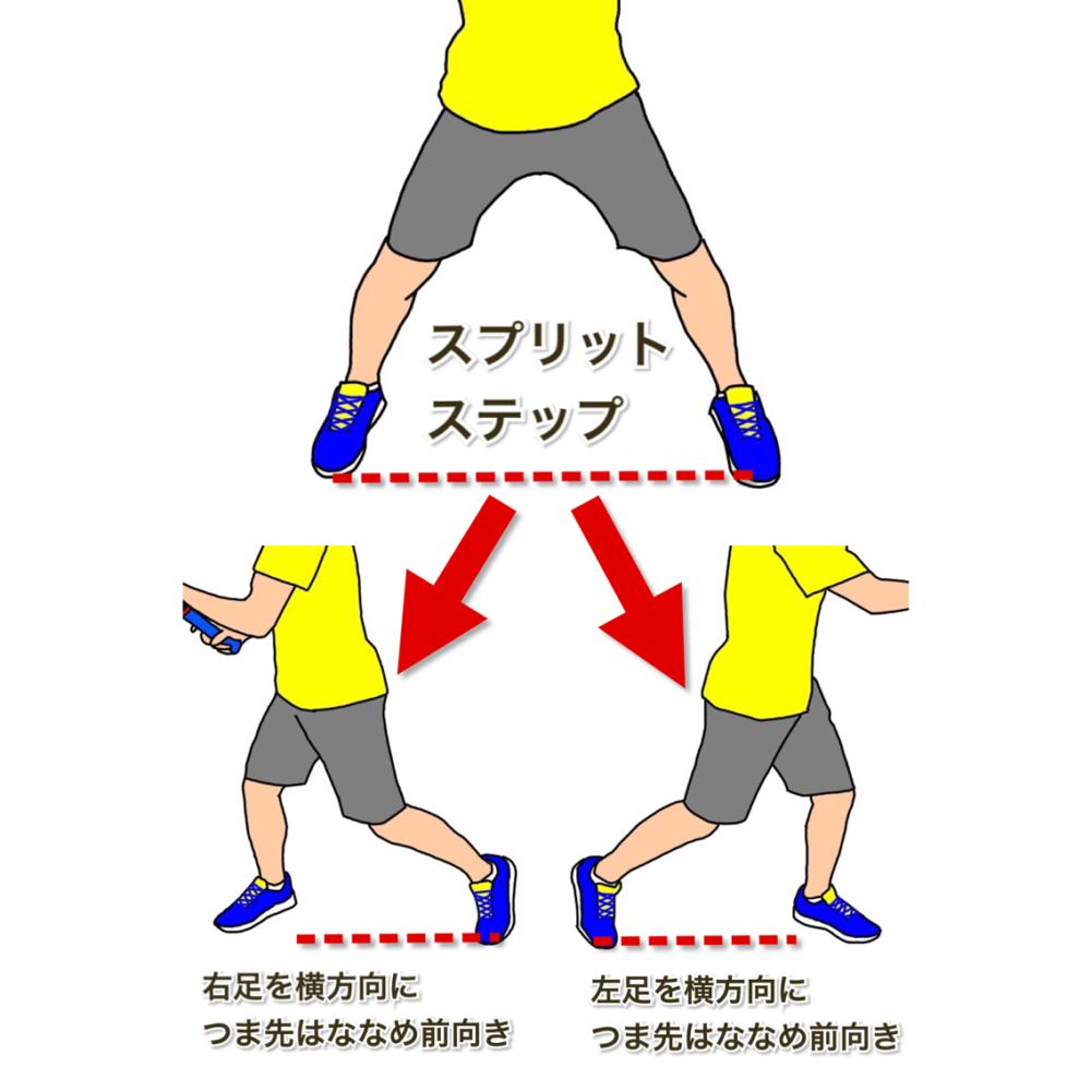 テニスの軸足に乗ってターン 横方向につま先はななめ前向き