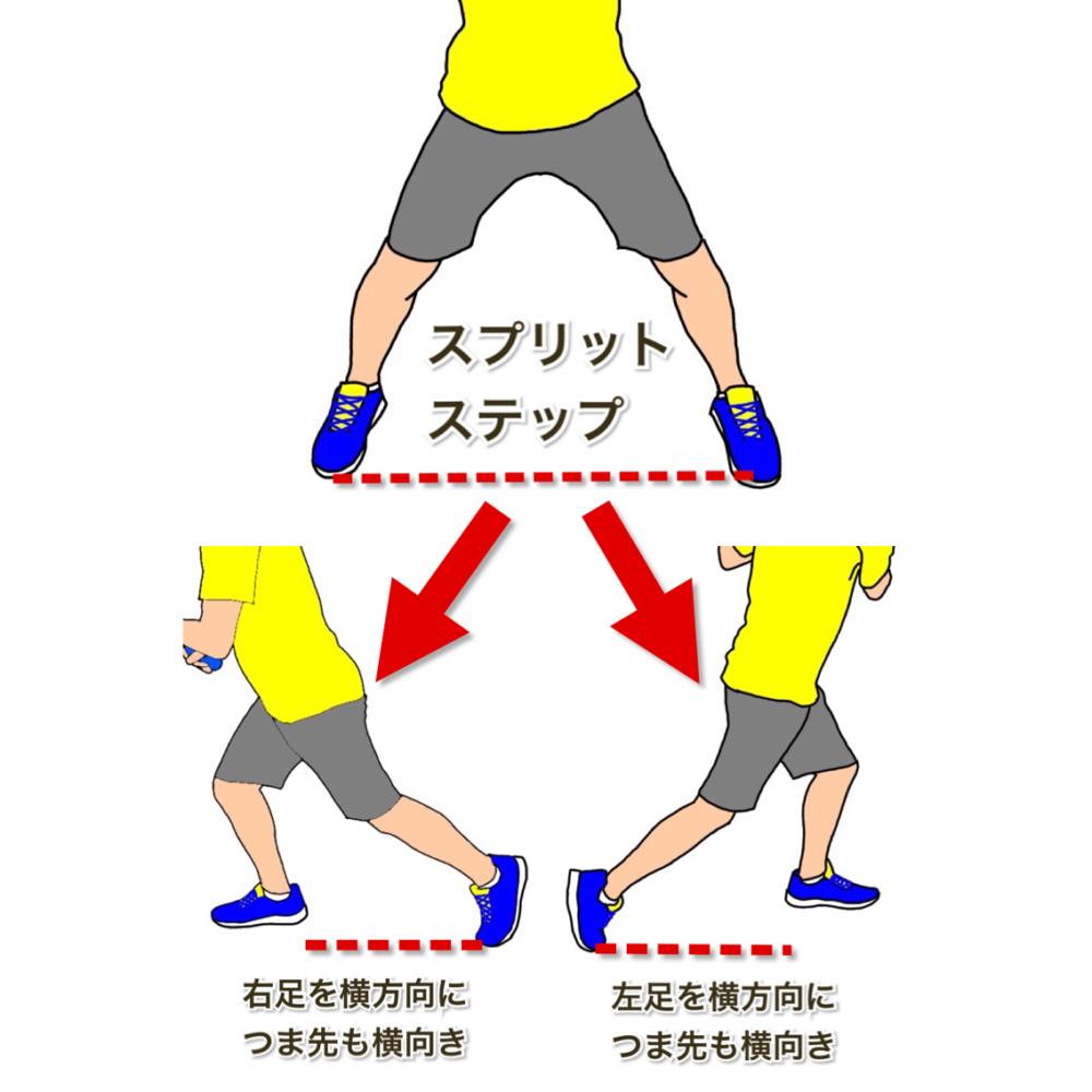 テニスの軸足に乗ってターン 横方向につま先は横向き