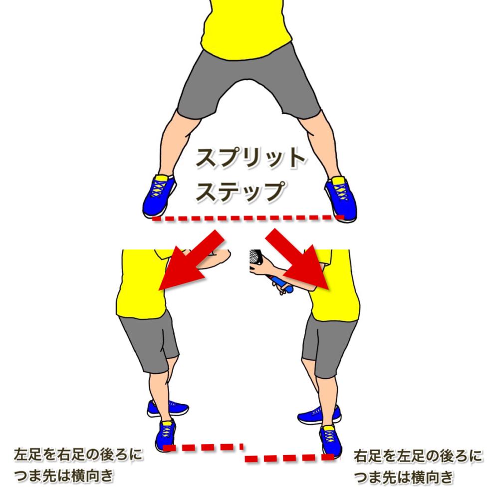テニスの軸足に乗ってターン 軸足を後ろに回り込みつま先は横向き