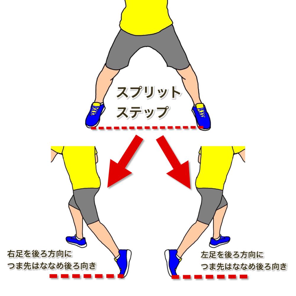 テニスの軸足に乗ってターン 後ろ方向につま先はななめ後ろ向き