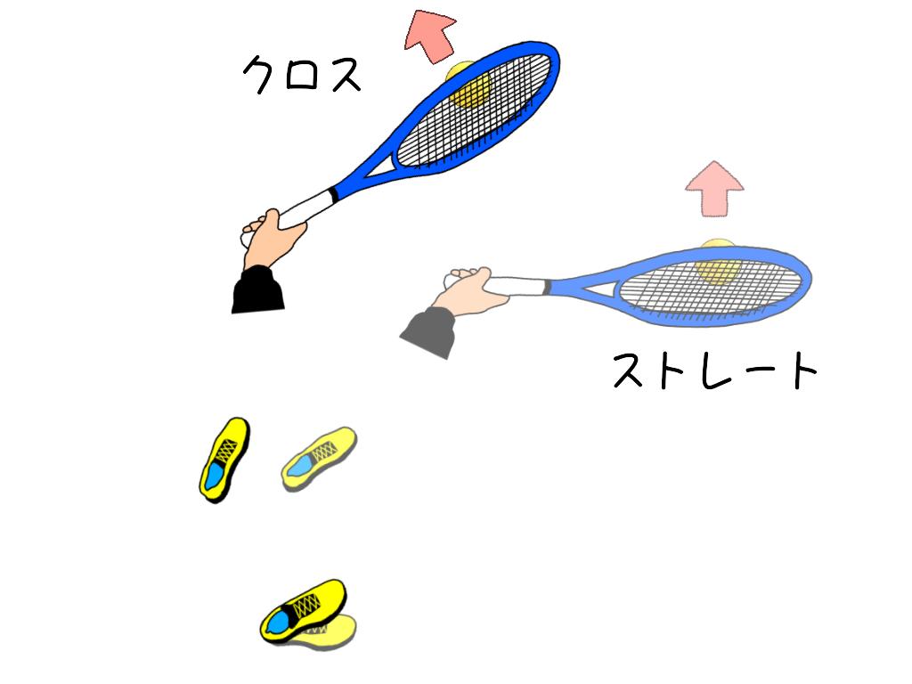 テニスで、ストレートとクロスに打つときの打点の違い