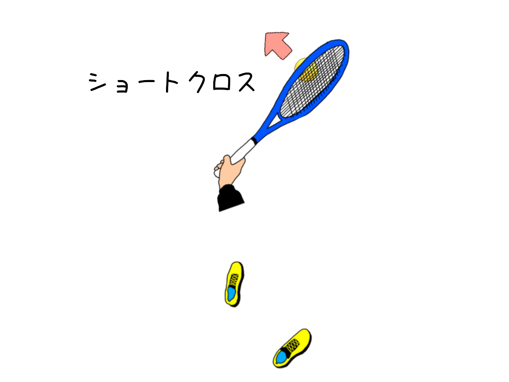 テニスのアングルショット(ショートクロス)のスタンスと打点