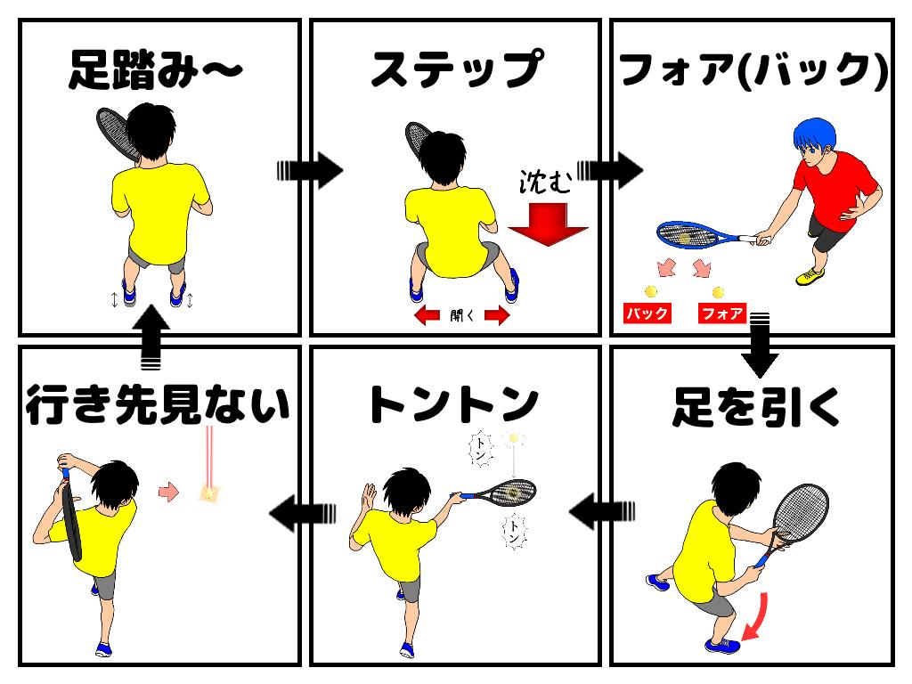 【おまけ】テニスのショートラリーで6つをまとめて意識する方法