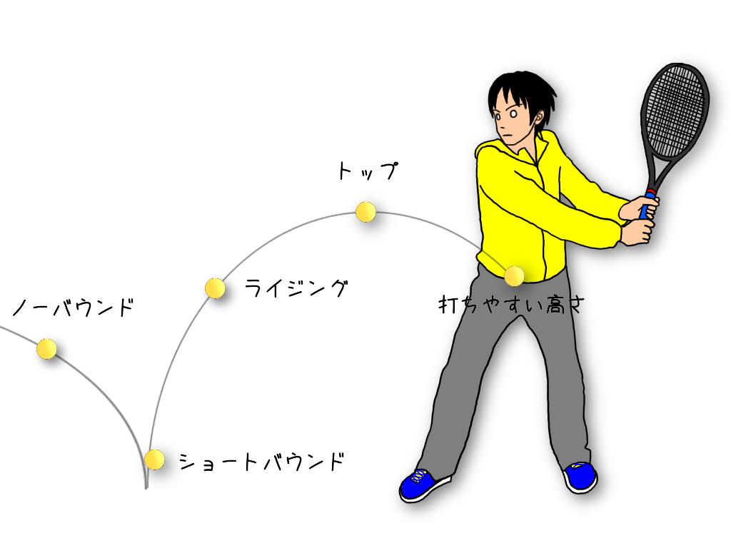 テニスの壁打ち練習をする3つのメリット